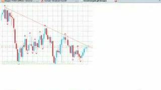 Forex Simples - Triangulo no Usd/Chf Semanal