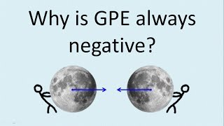 Why is gravitational potential energy always negative?