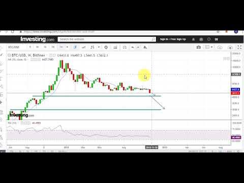 Bitcoin Price Analysis, 17 Nov 2018