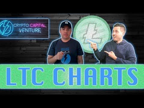 Litecoin Price Action & LTC Charts