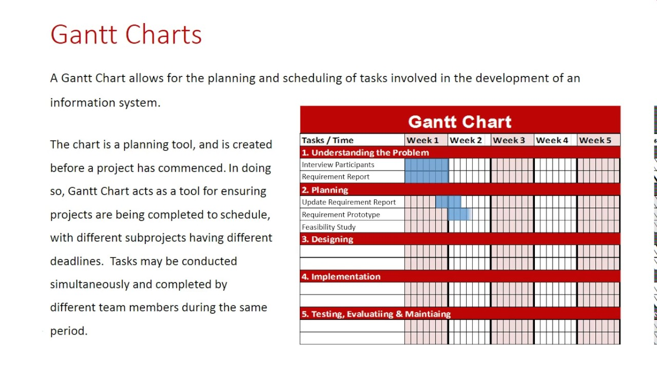 Project Management Tools Gantt Charts