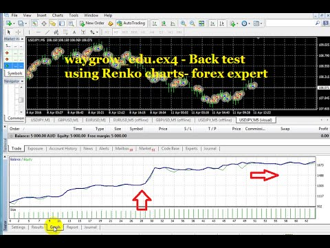 Using renko charts forex
