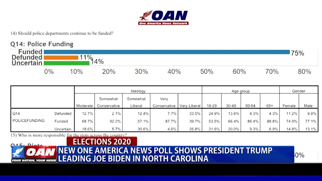One America News poll shows President Trump leading Biden in N.C.