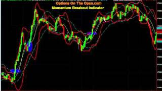 Option Day Trading Break-Out Indicator