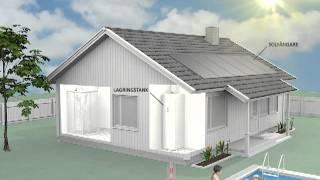 HYSS-systemet från Free Energy – Svensk full version