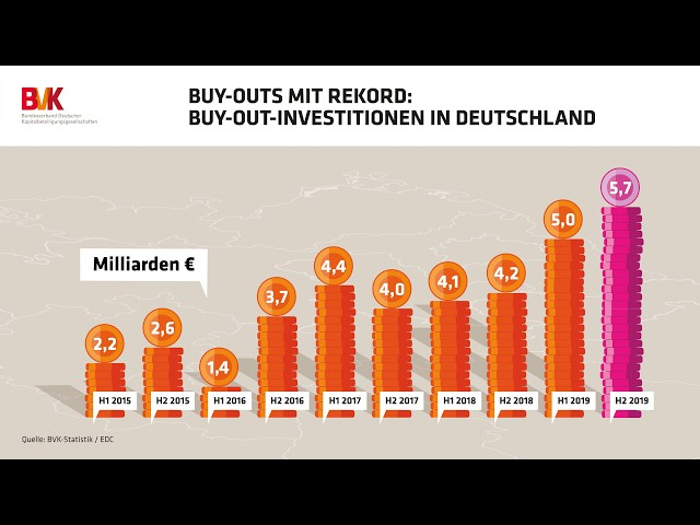 Buy-Outs mit Rekord: Buy-Out-Investitionen in Deutschland