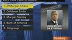 JPMorgan, Goldman Sachs Lead Best-Paid Investment Banks: Video