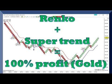 Risk Free Trading in Gold (Renko + Super Trend = 100% Profit)
