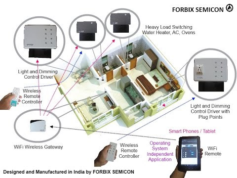 WiFi Home Automation Solution : FORBIX SEMICON