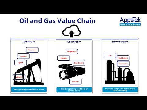 The Industrial Internet of Things for the Oil & Gas Industry