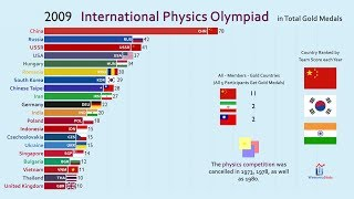Top 20 Country by International Physics Olympiad Gold Medal (1967-2019)