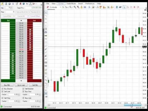 Huge $5,770 Profit In Futures Trading