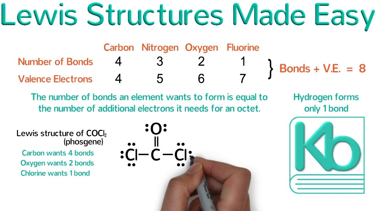 Lewis Structures Made Easy  Examples And Tricks For
