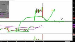 Ocwen Financial Corporation - OCN Stock Chart Technical Analysis for 05-02-18