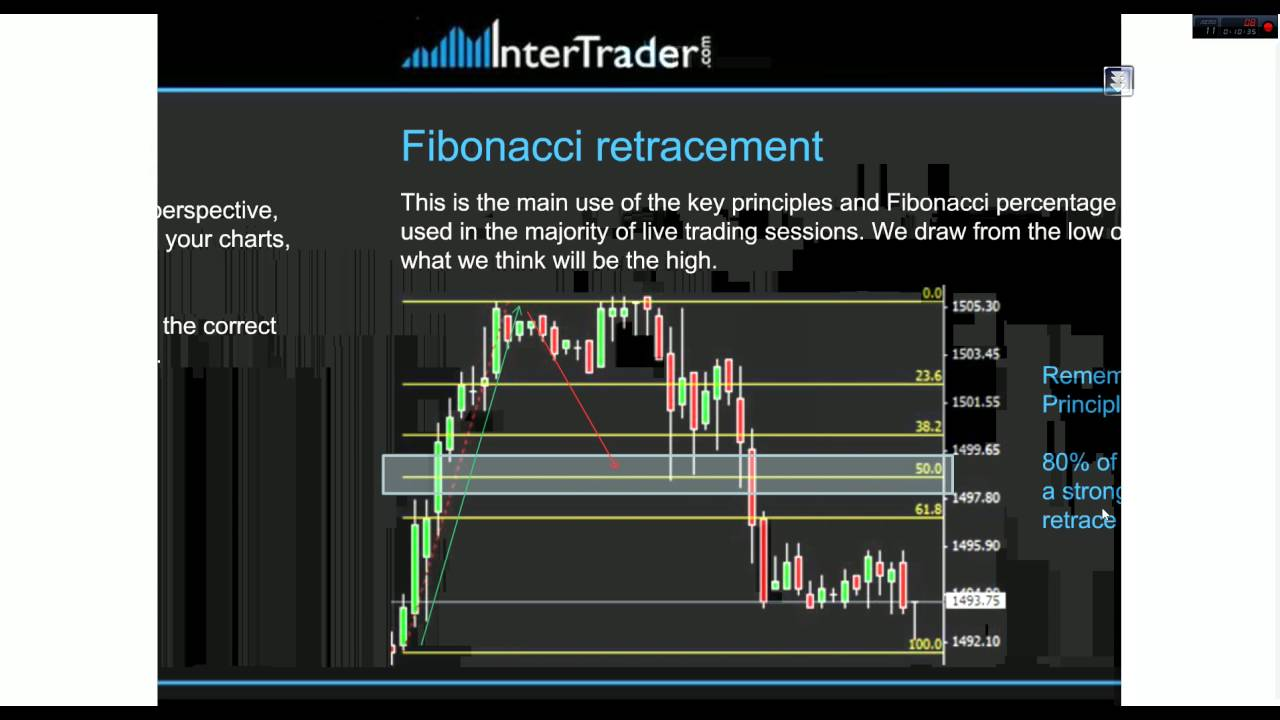 Fibonacci Trading Strategies - Advanced Guide to Fibonacci Trading