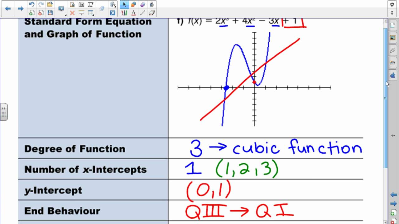 Math 30 2 lg5 lesson 2 example 1f cubic function youtube math 30 2 lg5 lesson 2 example 1f cubic function falaconquin