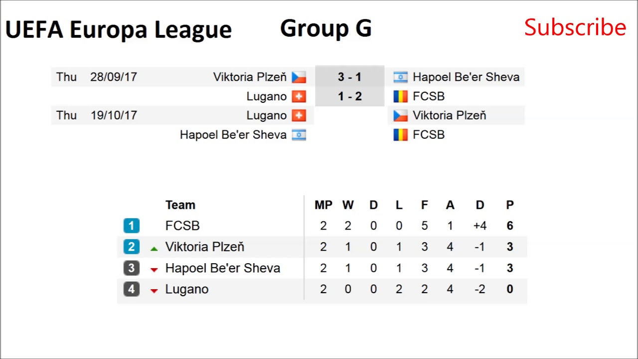 Europa League Group Stage Table