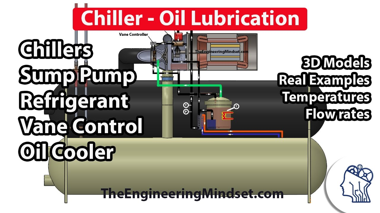 Chiller - Oil lubrication and cooling