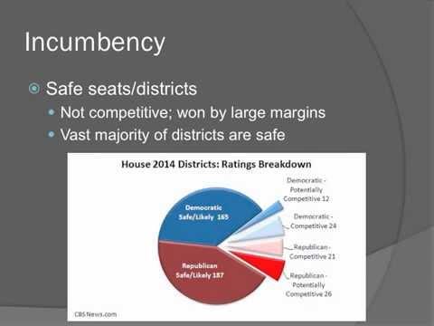 4.1 Demographics of Congress AP Gov