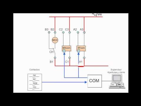 Ordenes locales en Mandos eléctricos comunicantes del Masterpact Schneider Electric