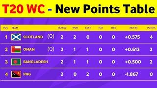 T20 World Cup Points Table 2021 - Points Table T20 World Cup 2021 || T20 Wc Point Table