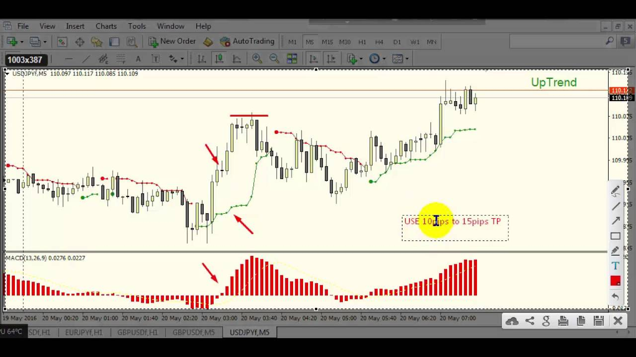 Forex indicator time frame