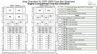 jeep cherokee xj (1997-2001) fuse box diagrams - youtube  youtube