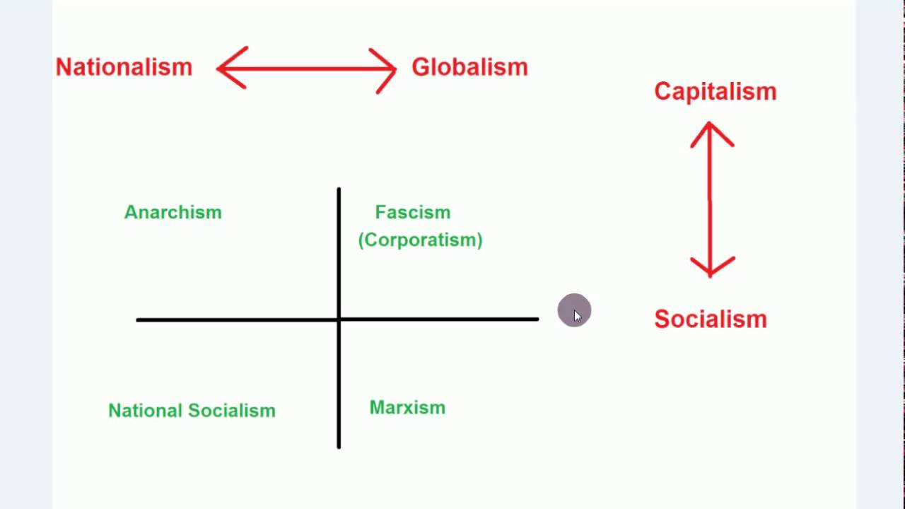 globalism vs nationalism Nationalism versus globalism a speech by pat buchanan five years ago, historian christopher lasch published the revolt of the elites.