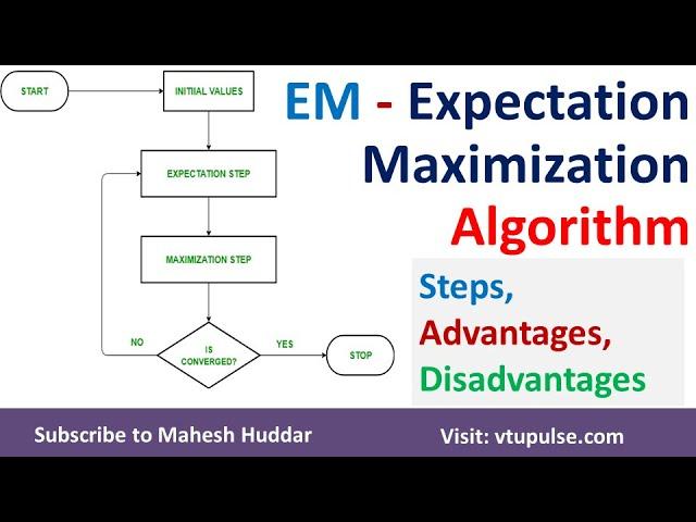 Expectation-Maximization | EM | Algorithm Steps Uses Advantages and Disadvantages by Mahesh Huddar