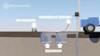 Реклама бурения на воду. Производство: OT-OF.RU