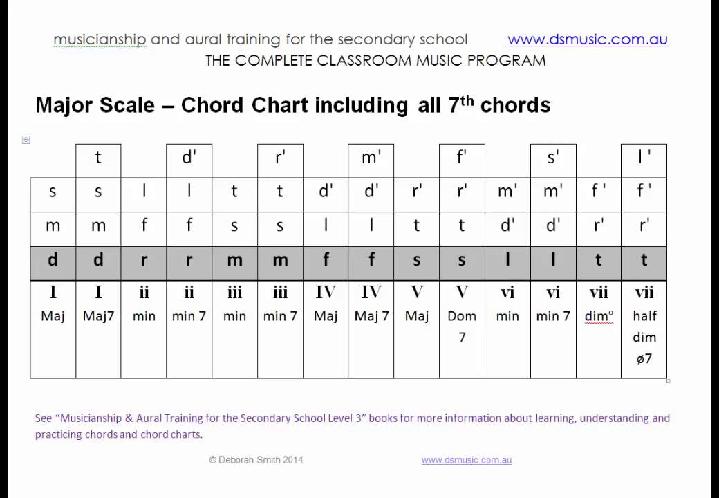 Major Scale Chord Chart including all 7th chords - (10 Weeks of