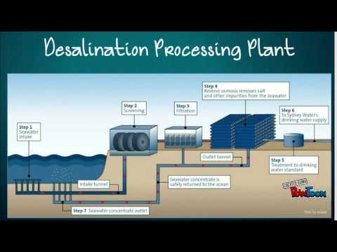 Possible Solutions for Water Scarcity