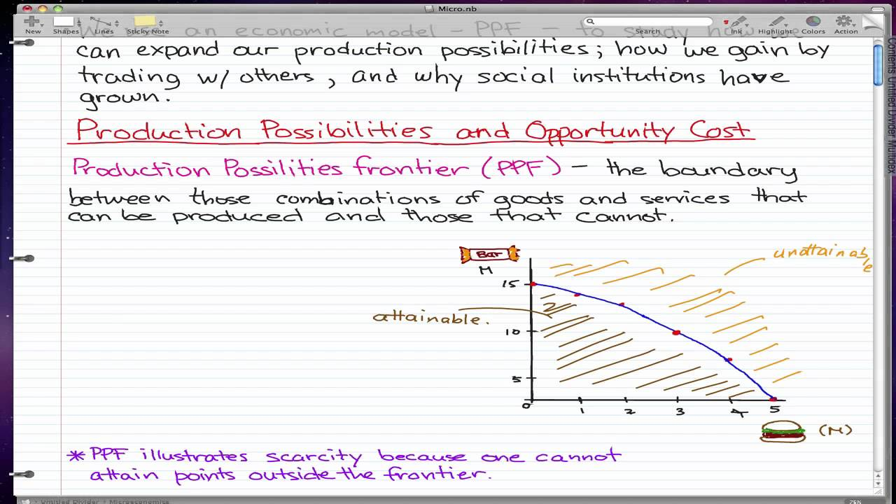 micro economics notes Lecture notes in macroeconomics 21 old keynesian economics: the lecture notes combine the approaches of and adapt materials in both.