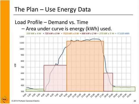 Energy Monitoring Basics Webinar, Aug. 14, 2014