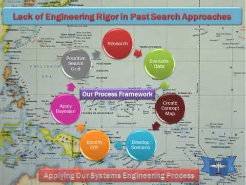 A Systems Engineering Approach to Finding Amelia Earhart