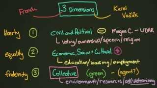 Three Dimensions of Human Rights