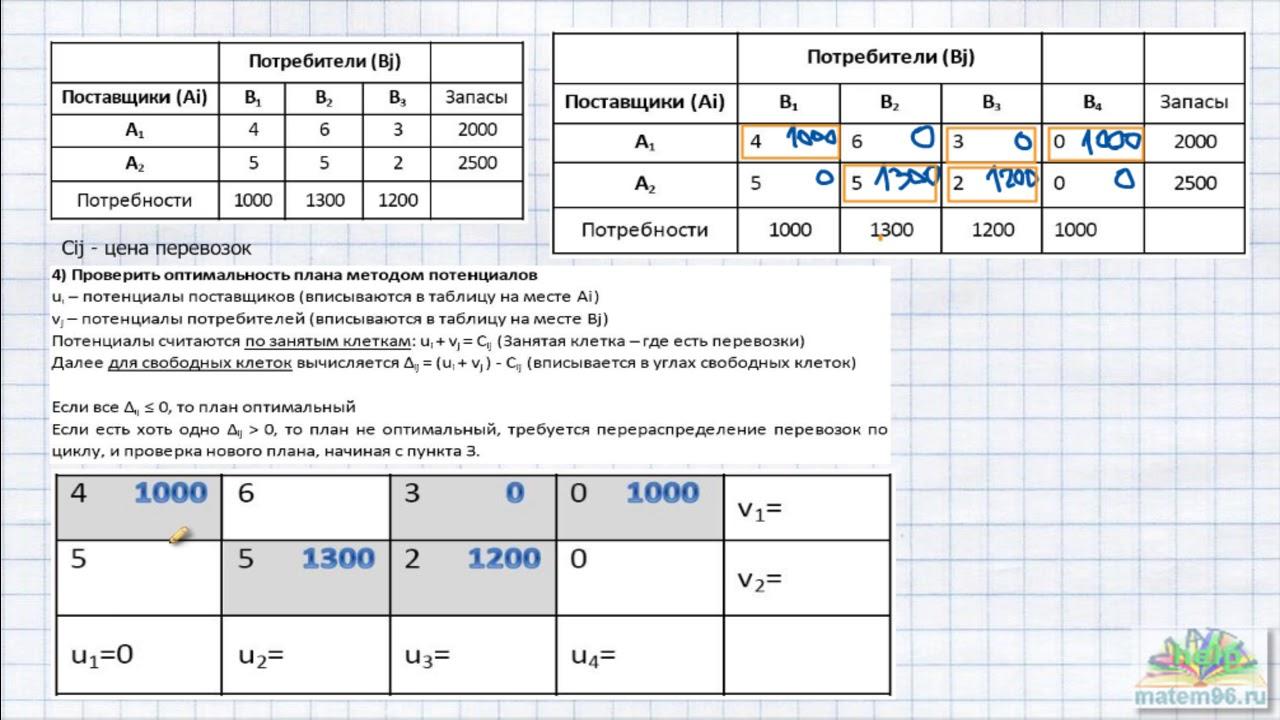 Решение транспортной задачи онлайн графический способ решения задач в 4 классе