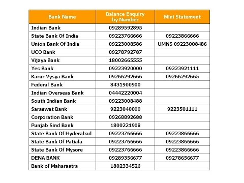 Missed Call Balance Enquiry Number of All Banks