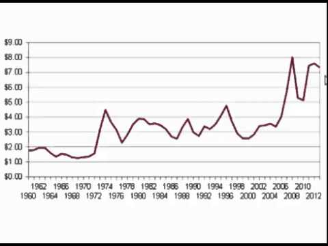 The Purchasing Power of Silver Since 1960, Part I