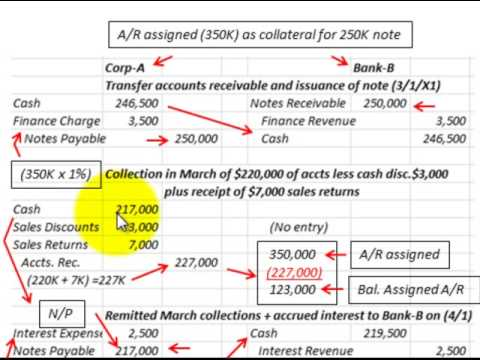 Accounts Receivable Assignment (Pledged) As Collateral For A Loan (Notes Receivable) - YouTube
