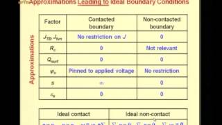 Mod-07 Lec-02 SQEBASTIP -- nine steps of model derivation