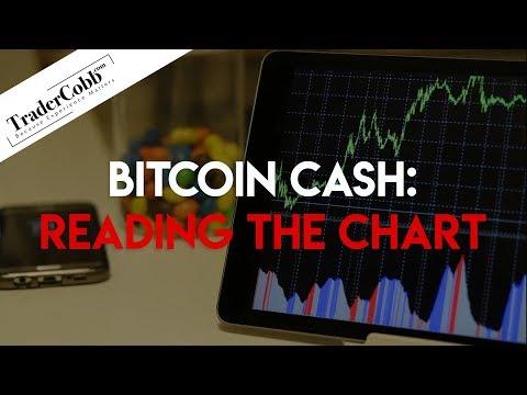 Bitcoin Cash: Reading The Chart