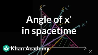 Angle Of X' Axis In Minkowski Spacetime