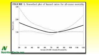 Křivka úmrtnosti ve vztahu k příjmu vitamínu D může mít tvar písmene U