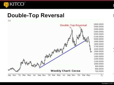 Kitco webinar: How to read gold charts, presented by Jim Wyckoff