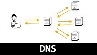 Comprendre le DNS en 5 minutes
