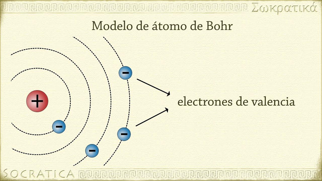 Química Y Física Primeros Modelos De átomo Daltonthomsonrutherford Y Bohr