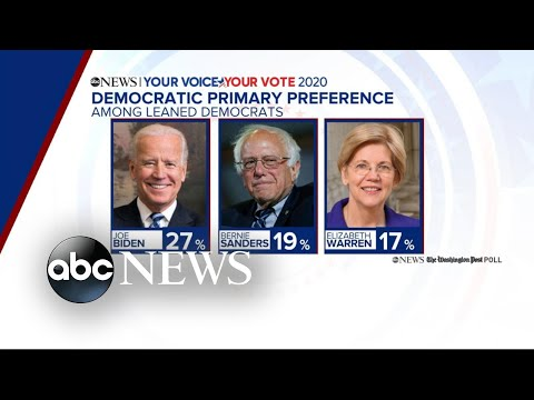 Biden, Sanders and Warren lead 2020 candidates in poll | ABC News