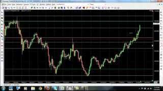 How to Trade Forex | Simple Forex Trading Strategy for Beginners and Pro's