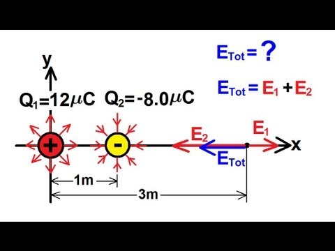 Physics - The Electric Field (2 of 16)
